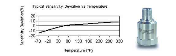 how temperature affect accelerometer calibration